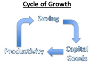 How an Economy Grows image 8 p19